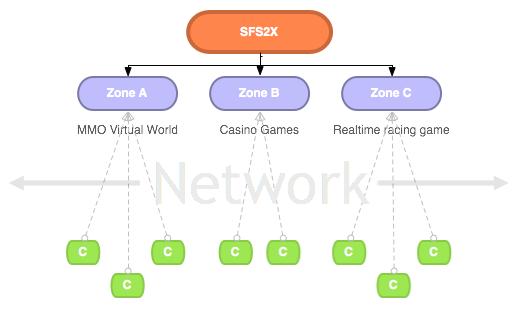 SmartFoxServer 2X documentation: introduction