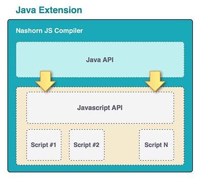 SmartFoxServer 2X documentation: extension-development