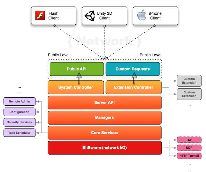 Smartfoxserver 2x Documentation Sfs2x Platform Stack